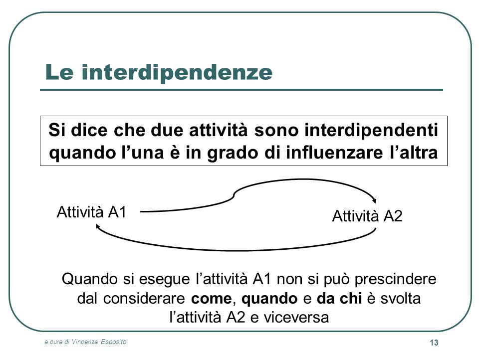 a cura di Vincenza Esposito 13 Le interdipendenze Si dice che due attività sono interdipendenti quando luna è in grado di influenzare laltra Attività