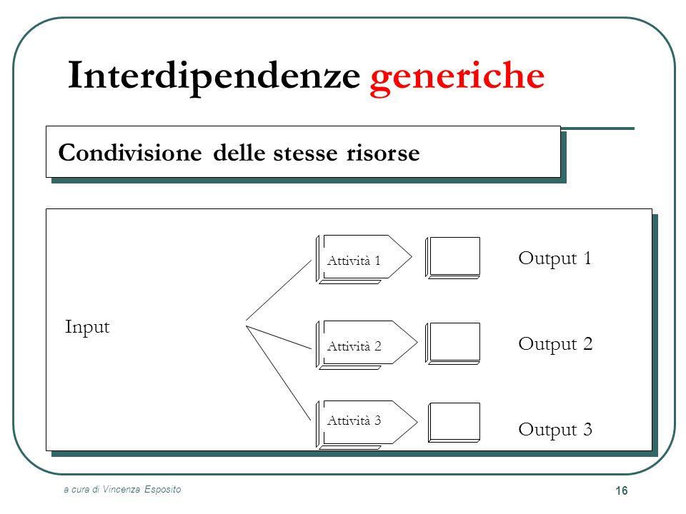 a cura di Vincenza Esposito 16 Interdipendenze generiche Condivisione delle stesse risorse Attività 1 Attività 2 Attività 3 Input Output 1 Output 2 Ou