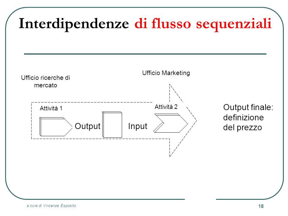 a cura di Vincenza Esposito 18 Output finale: definizione del prezzo Ufficio Marketing Ufficio ricerche di mercato Input Attività 1 Attività 2 Output