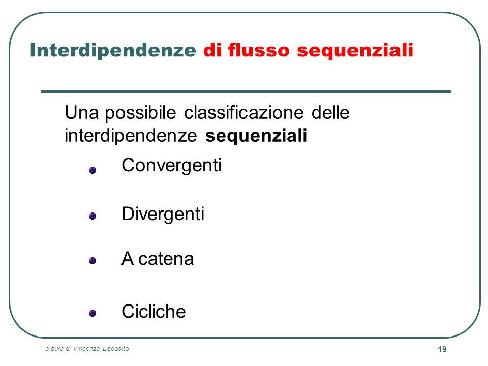 a cura di Vincenza Esposito 19 Interdipendenze di flusso sequenziali Una possibile classificazione delle interdipendenze sequenziali Divergenti A cate