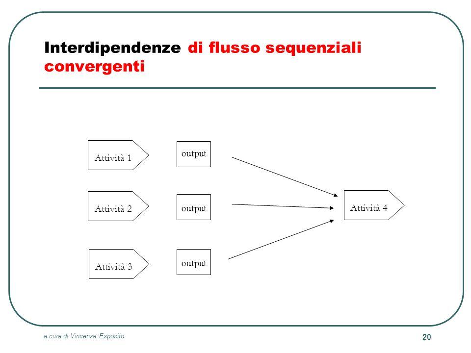 a cura di Vincenza Esposito 20 Attività 1 Attività 2 Attività 3 Attività 4 Interdipendenze di flusso sequenziali convergenti output