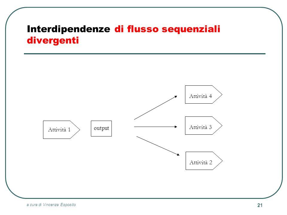 a cura di Vincenza Esposito 21 Attività 4 Attività 3 Attività 2 Attività 1 Interdipendenze di flusso sequenziali divergenti output