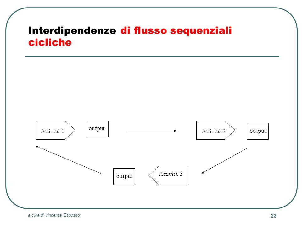 a cura di Vincenza Esposito 23 Attività 3 Attività 2Attività 1 Interdipendenze di flusso sequenziali cicliche output