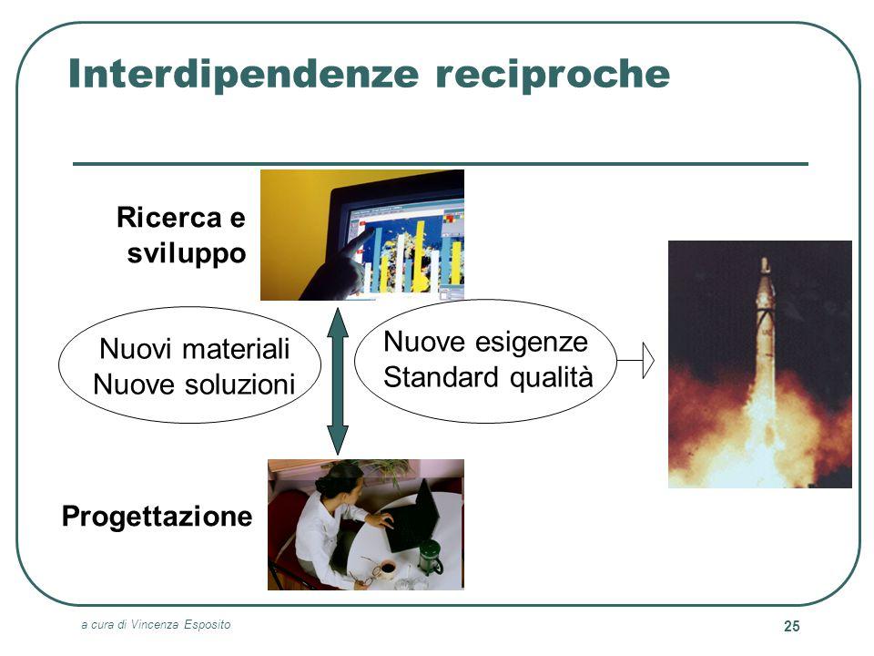 a cura di Vincenza Esposito 25 Interdipendenze reciproche Ricerca e sviluppo Progettazione Nuovi materiali Nuove soluzioni Nuove esigenze Standard qua