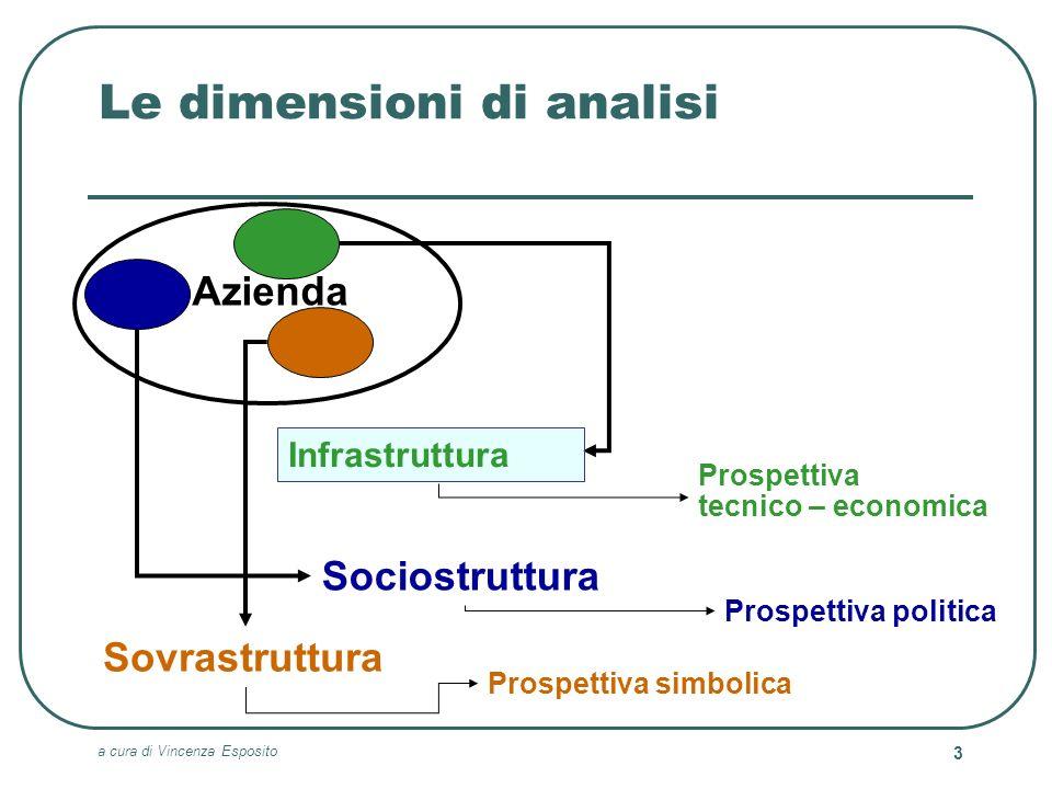 a cura di Vincenza Esposito 3 Le dimensioni di analisi Sociostruttura Sovrastruttura Prospettiva tecnico – economica Prospettiva politica Prospettiva
