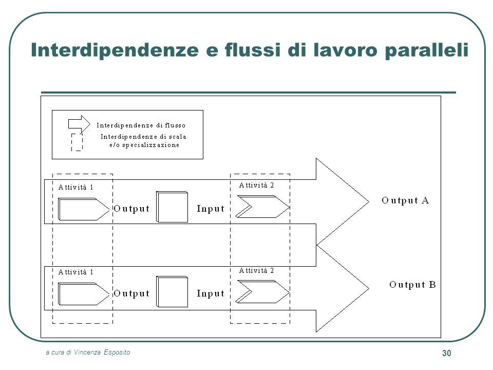 a cura di Vincenza Esposito 30 Interdipendenze e flussi di lavoro paralleli