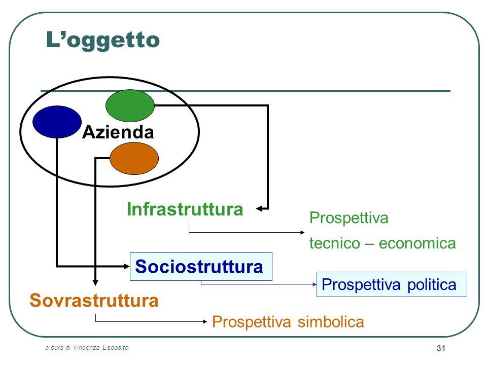 a cura di Vincenza Esposito 31 Loggetto Infrastruttura Sociostruttura Sovrastruttura Prospettiva tecnico – economica Prospettiva politica Prospettiva