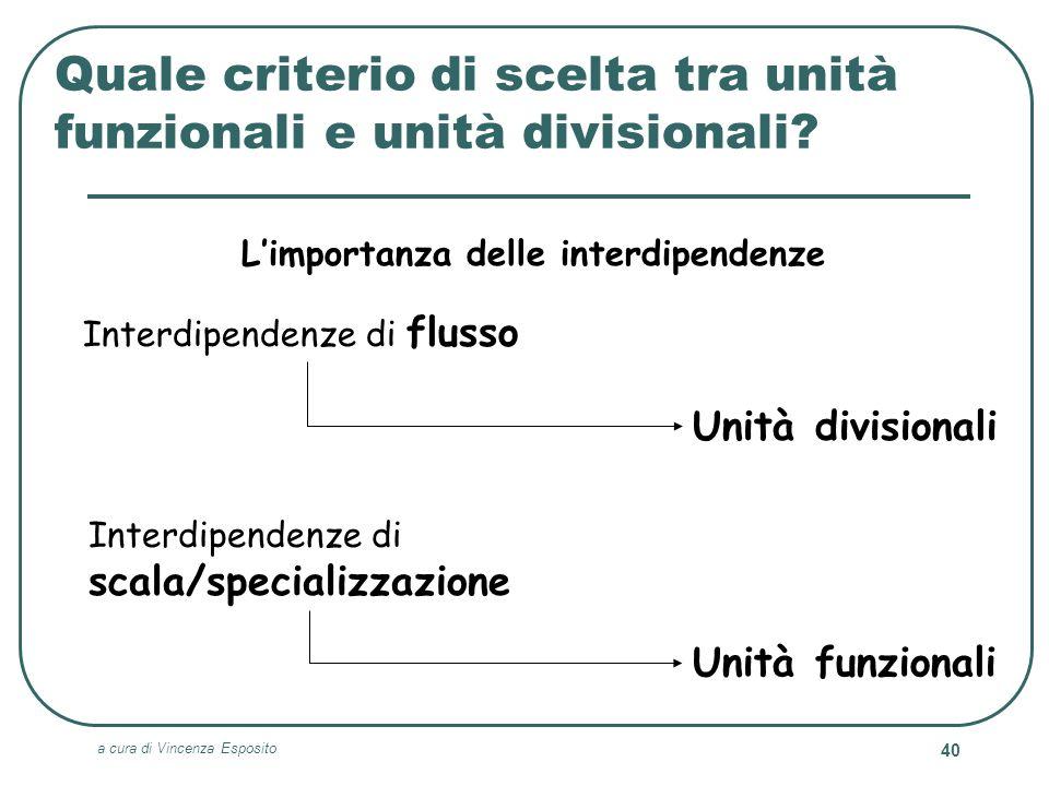 a cura di Vincenza Esposito 40 Quale criterio di scelta tra unità funzionali e unità divisionali? Limportanza delle interdipendenze Interdipendenze di