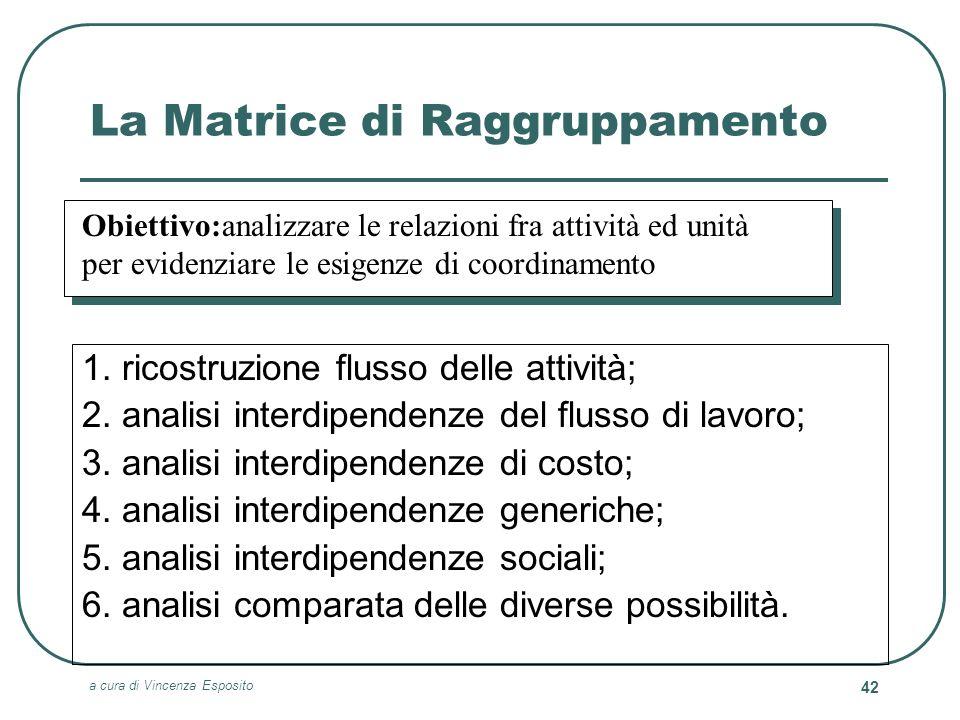 a cura di Vincenza Esposito 42 La Matrice di Raggruppamento 1. ricostruzione flusso delle attività; 2. analisi interdipendenze del flusso di lavoro; 3