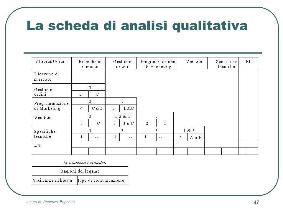 a cura di Vincenza Esposito 47 La scheda di analisi qualitativa