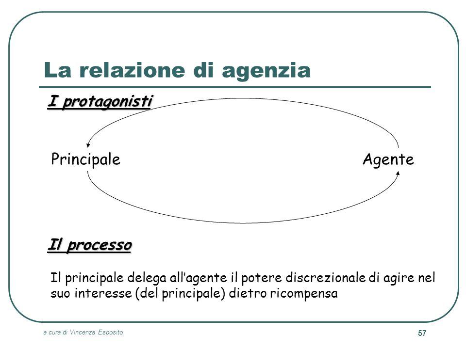 a cura di Vincenza Esposito 57 La relazione di agenzia Il processo AgentePrincipale I protagonisti Il principale delega allagente il potere discrezion