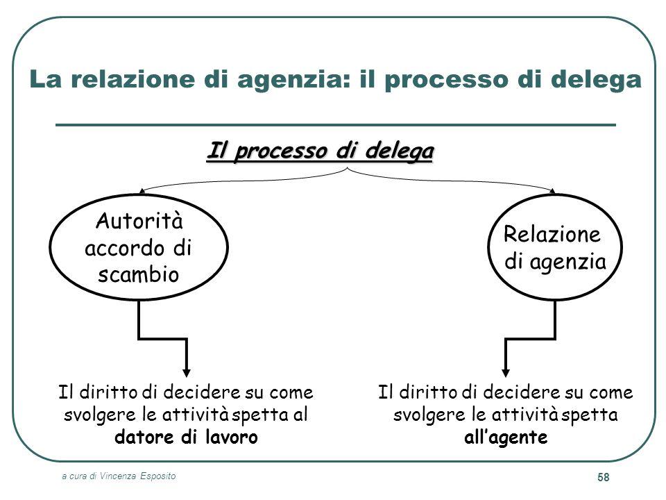 a cura di Vincenza Esposito 58 La relazione di agenzia: il processo di delega Il processo di delega Relazione di agenzia Autorità accordo di scambio I
