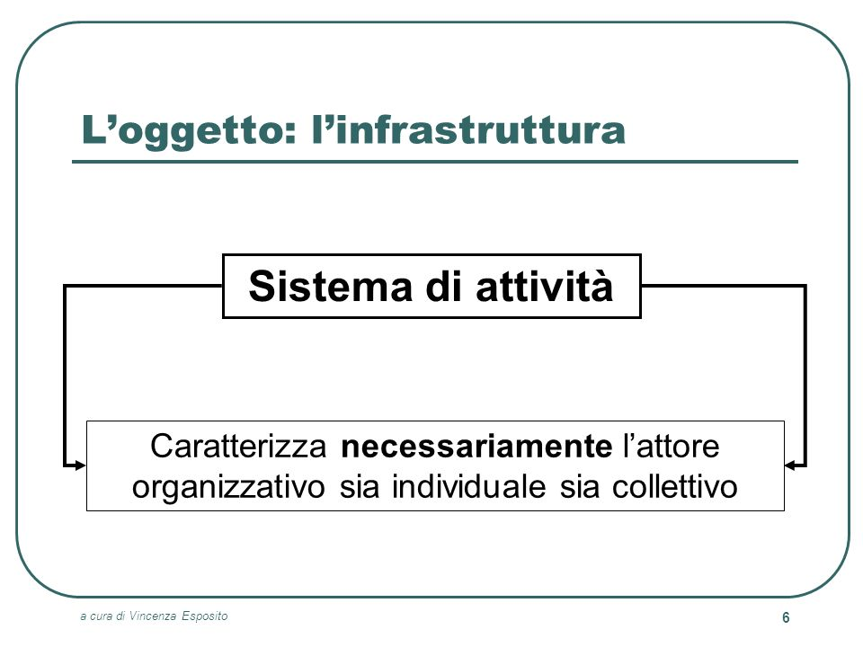 a cura di Vincenza Esposito 6 Loggetto: linfrastruttura Sistema di attività Caratterizza necessariamente lattore organizzativo sia individuale sia col