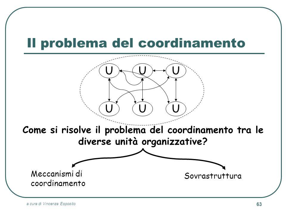 a cura di Vincenza Esposito 63 Il problema del coordinamento UU UU U U Come si risolve il problema del coordinamento tra le diverse unità organizzativ