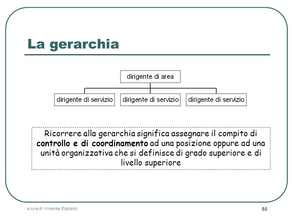 a cura di Vincenza Esposito 65 La gerarchia Ricorrere alla gerarchia significa assegnare il compito di controllo e di coordinamento ad una posizione o