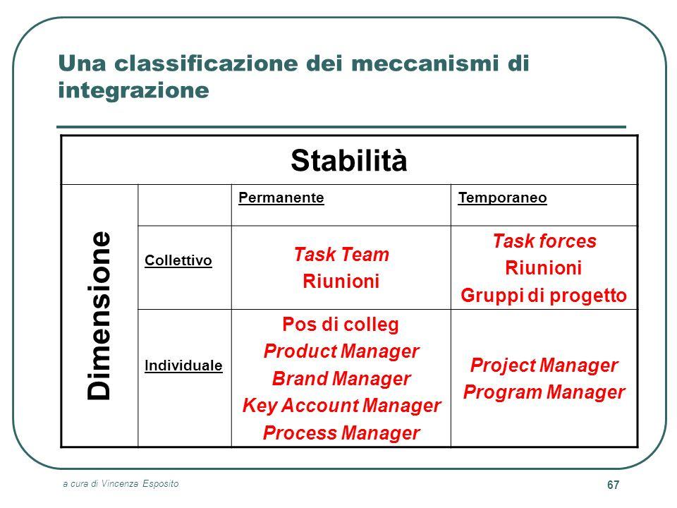 a cura di Vincenza Esposito 67 Una classificazione dei meccanismi di integrazione Stabilità PermanenteTemporaneo Collettivo Task Team Riunioni Task fo