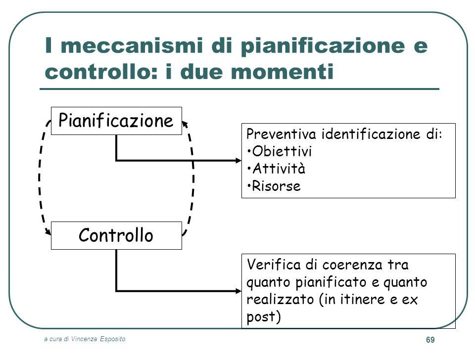 a cura di Vincenza Esposito 69 I meccanismi di pianificazione e controllo: i due momenti Verifica di coerenza tra quanto pianificato e quanto realizza