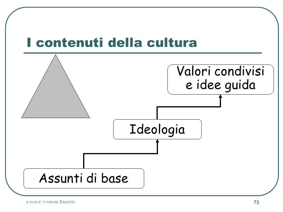 a cura di Vincenza Esposito 73 I contenuti della cultura Valori condivisi e idee guida Assunti di base Ideologia