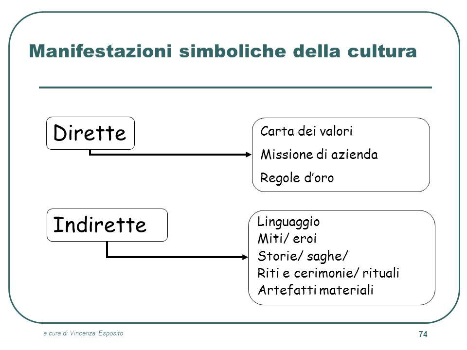 a cura di Vincenza Esposito 74 Manifestazioni simboliche della cultura Indirette Linguaggio Miti/ eroi Storie/ saghe/ Riti e cerimonie/ rituali Artefa