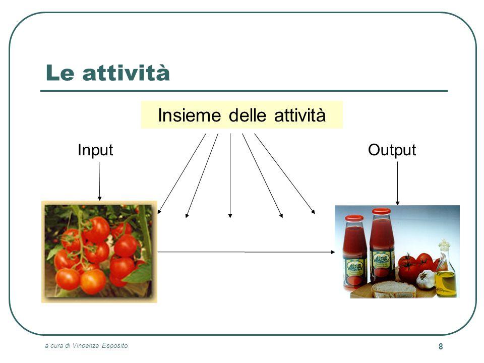 a cura di Vincenza Esposito 9 La matrice delle attività Problemi Eccezioni AnalizzabiliNon analizzabili Numerose ProgettualiCreative Limitate Di routineIntuitive