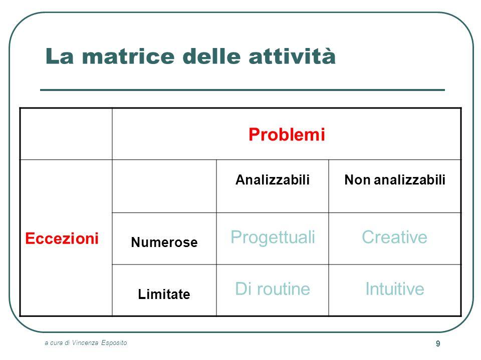 a cura di Vincenza Esposito 9 La matrice delle attività Problemi Eccezioni AnalizzabiliNon analizzabili Numerose ProgettualiCreative Limitate Di routi