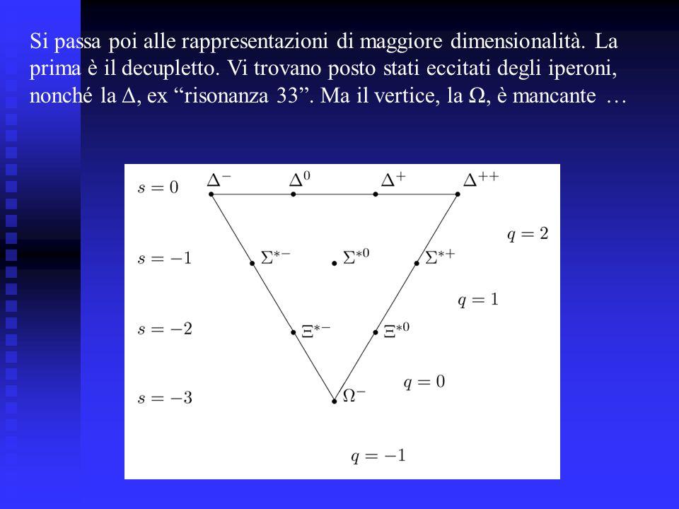 Si passa poi alle rappresentazioni di maggiore dimensionalità. La prima è il decupletto. Vi trovano posto stati eccitati degli iperoni, nonché la Δ, e