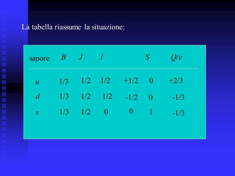 La tabella riassume la situazione: sapore BJISQ/e u d s 1/3 1/2 0 +1/2 -1/2 0 0 0 1 +2/3 -1/3