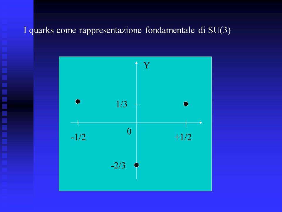 I quarks come rappresentazione fondamentale di SU(3) Y 0 -2/3 1/3 -1/2+1/2