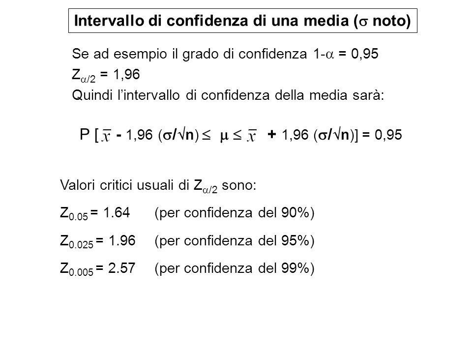 Valori critici usuali di Z /2 sono: Z 0.05 = 1.64 (per confidenza del 90%) Z 0.025 = 1.96 (per confidenza del 95%) Z 0.005 = 2.57(per confidenza del 9