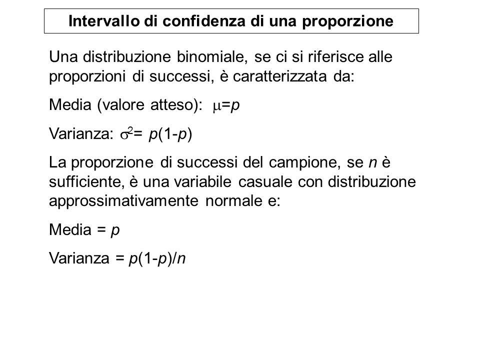 Intervallo di confidenza di una proporzione Una distribuzione binomiale, se ci si riferisce alle proporzioni di successi, è caratterizzata da: Media (
