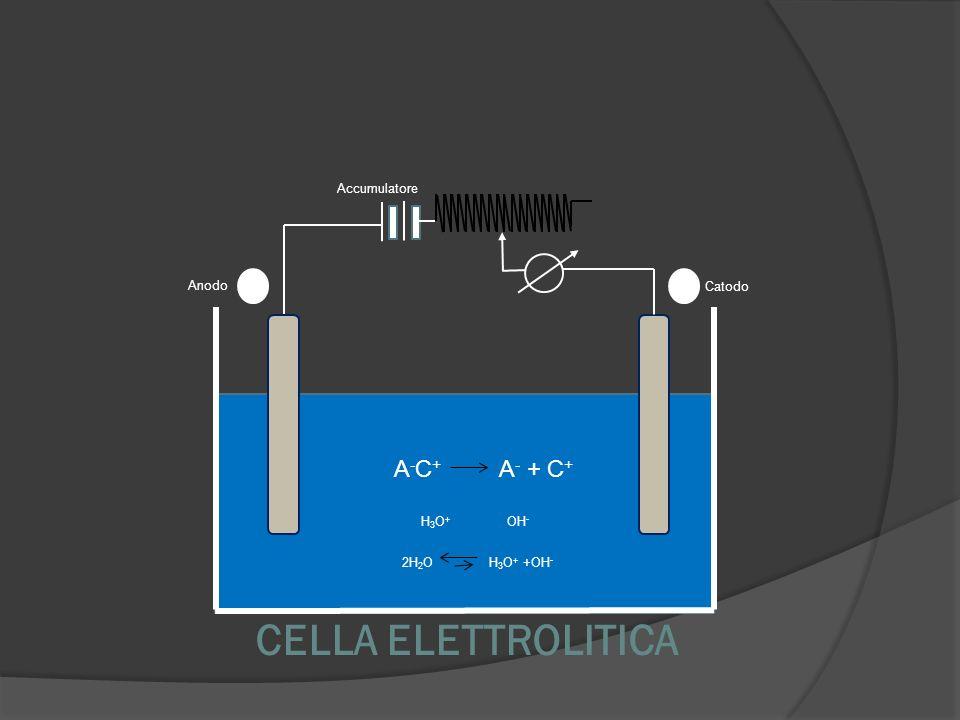 CELLA ELETTROLITICA Anodo Catodo Accumulatore H3O+H3O+ OH - 2H 2 O H 3 O + +OH - A - C + A - + C +