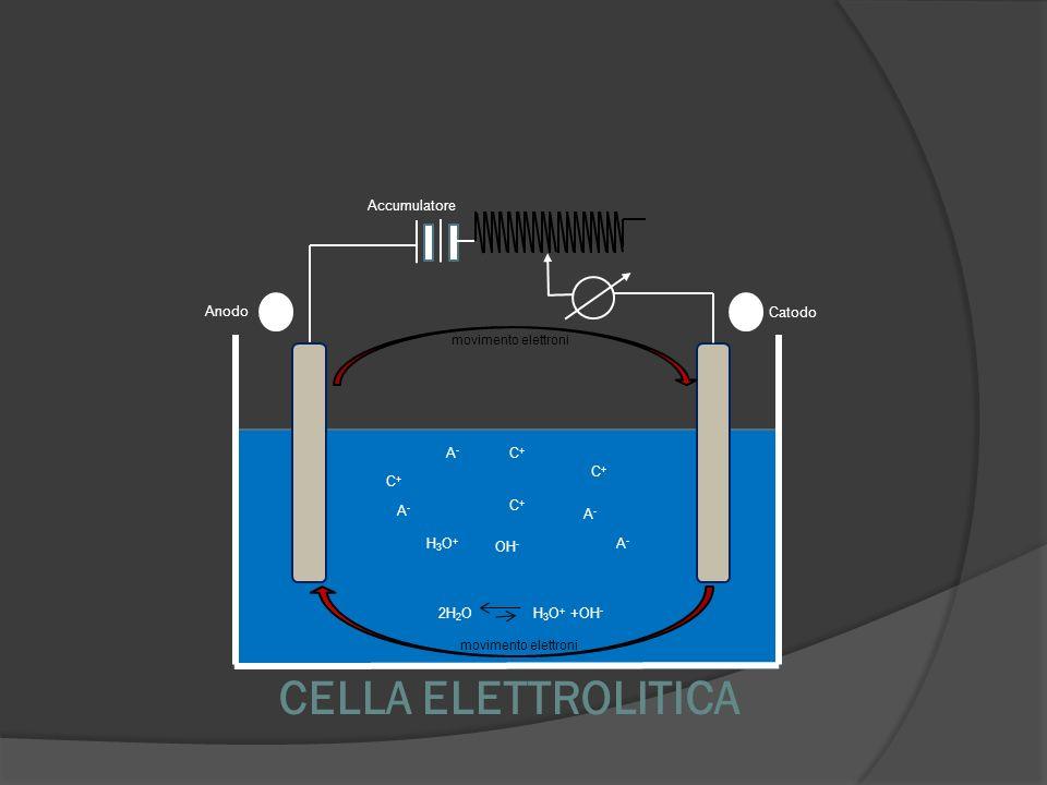 CELLA ELETTROLITICA Anodo Catodo Accumulatore C+C+ C+C+ H3O+H3O+ C+C+ A-A- C+C+ A-A- A-A- A-A- OH - 2H 2 O H 3 O + +OH - movimento elettroni