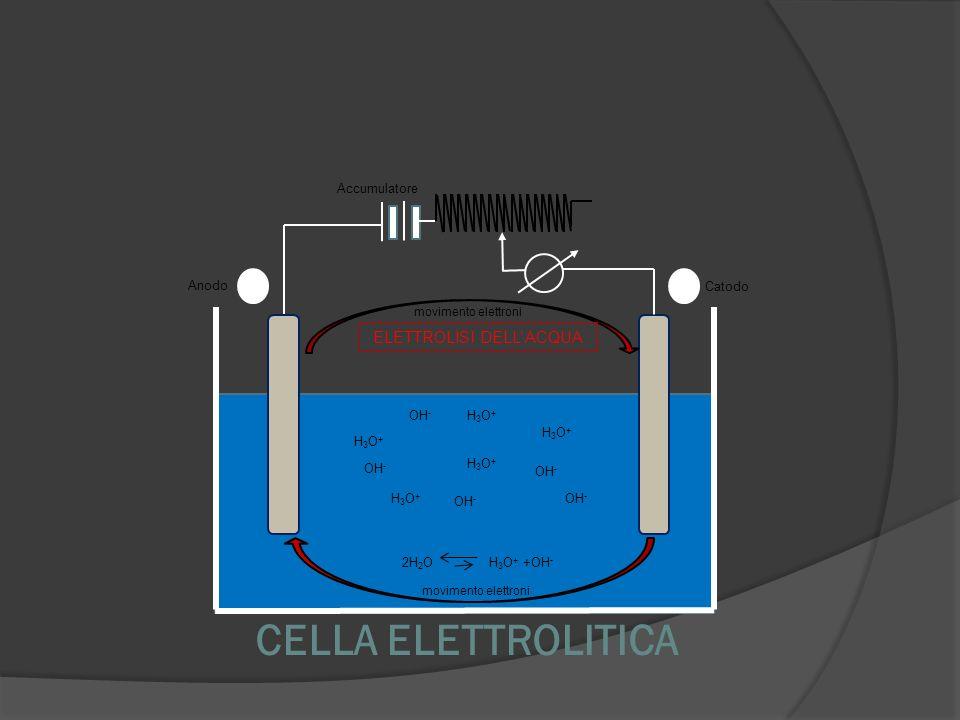 CELLA ELETTROLITICA Anodo Catodo movimento elettroni Accumulatore H3O+H3O+ H3O+H3O+ H3O+H3O+ H3O+H3O+ OH - H3O+H3O+ 2H 2 O H 3 O + +OH - ELETTROLISI D