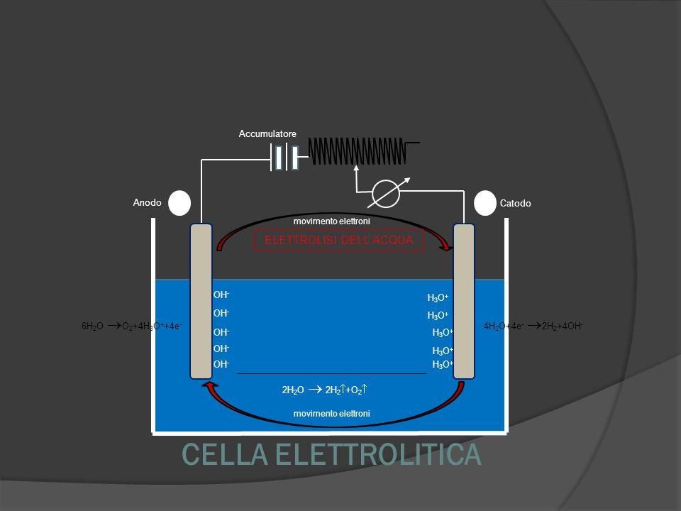 CELLA ELETTROLITICA Anodo Catodo movimento elettroni Accumulatore H3O+H3O+ H3O+H3O+ H3O+H3O+ H3O+H3O+ OH - H3O+H3O+ 2H 2 O 2H 2 +O 2 4H 2 O+4e - 2H 2