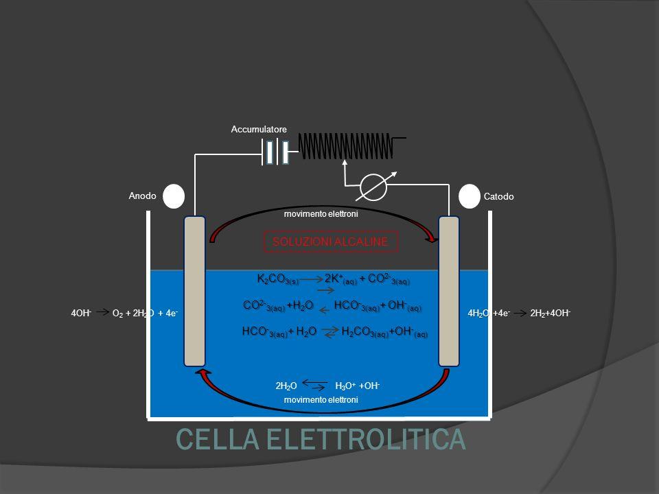 CELLA ELETTROLITICA Anodo Catodo movimento elettroni Accumulatore 2H 2 O H 3 O + +OH - SOLUZIONI ALCALINE K 2 CO 3(s) 2K + (aq) + CO 2- 3(aq) CO 2- 3(