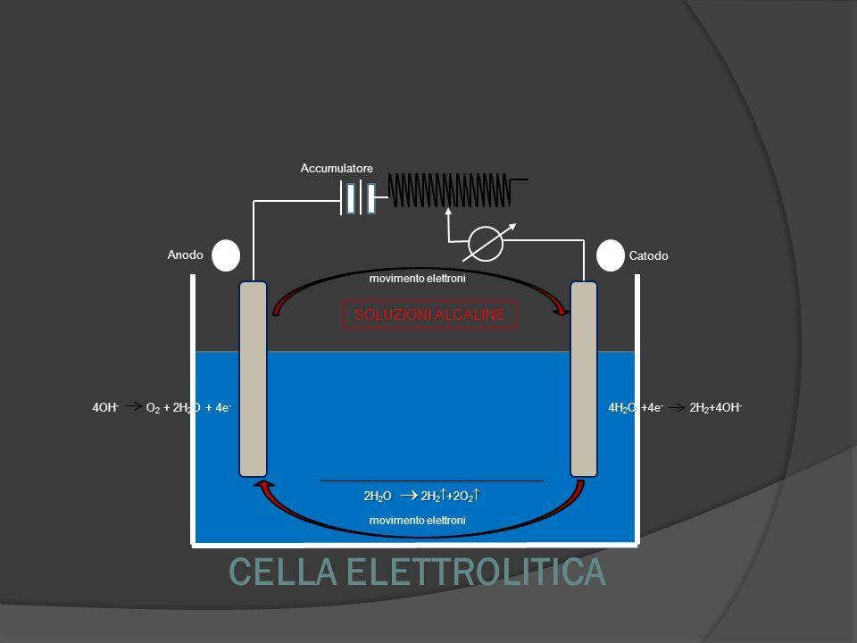CELLA ELETTROLITICA Anodo Catodo movimento elettroni Accumulatore 2H 2 O 2H 2 +2O 2 2H 2 O 2H 2 +2O 2 SOLUZIONI ALCALINE 4OH - O 2 + 2H 2 O + 4e - 4H
