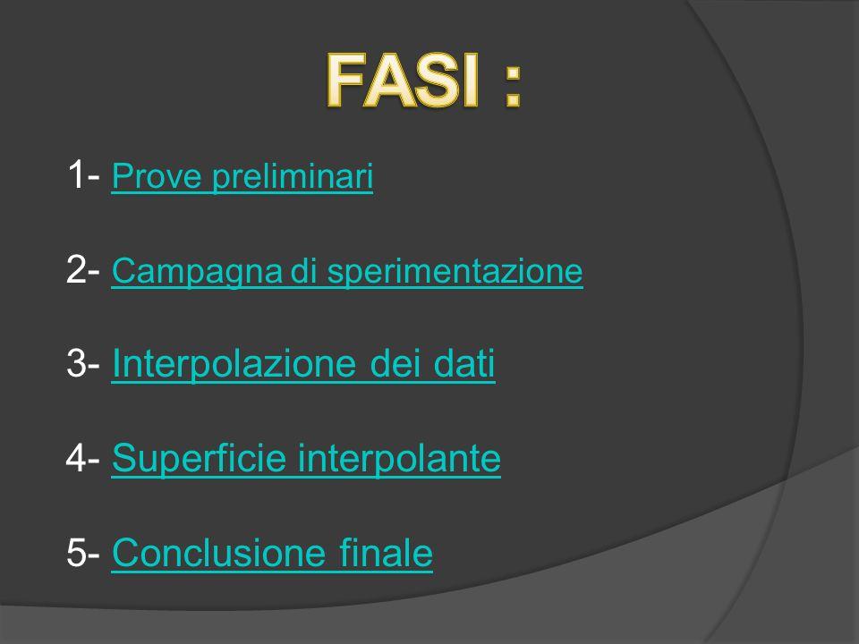 1- Prove preliminari Prove preliminari 2- Campagna di sperimentazione Campagna di sperimentazione 3- Interpolazione dei datiInterpolazione dei dati 4-