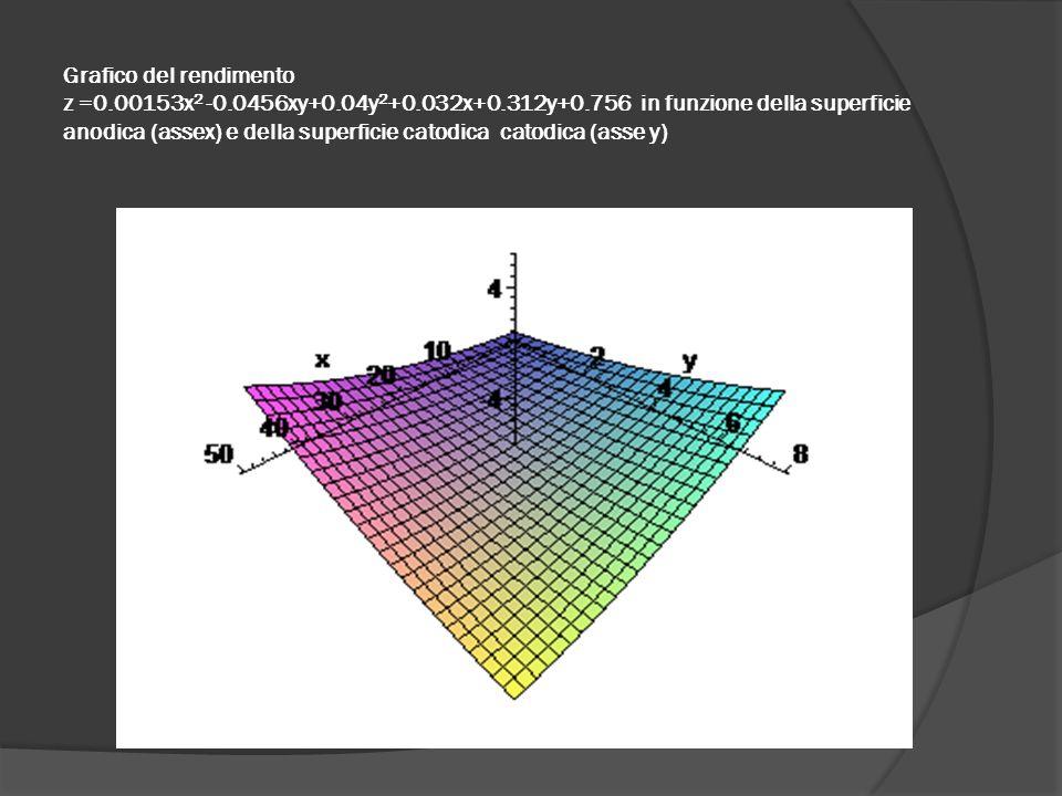 Grafico del rendimento z =0.00153x 2 -0.0456xy+0.04y 2 +0.032x+0.312y+0.756 in funzione della superficie anodica (assex) e della superficie catodica c