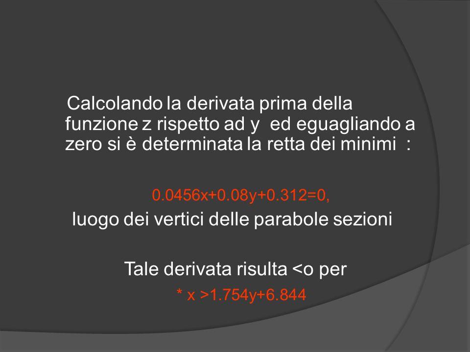 Calcolando la derivata prima della funzione z rispetto ad y ed eguagliando a zero si è determinata la retta dei minimi : 0.0456x+0.08y+0.312=0, luogo