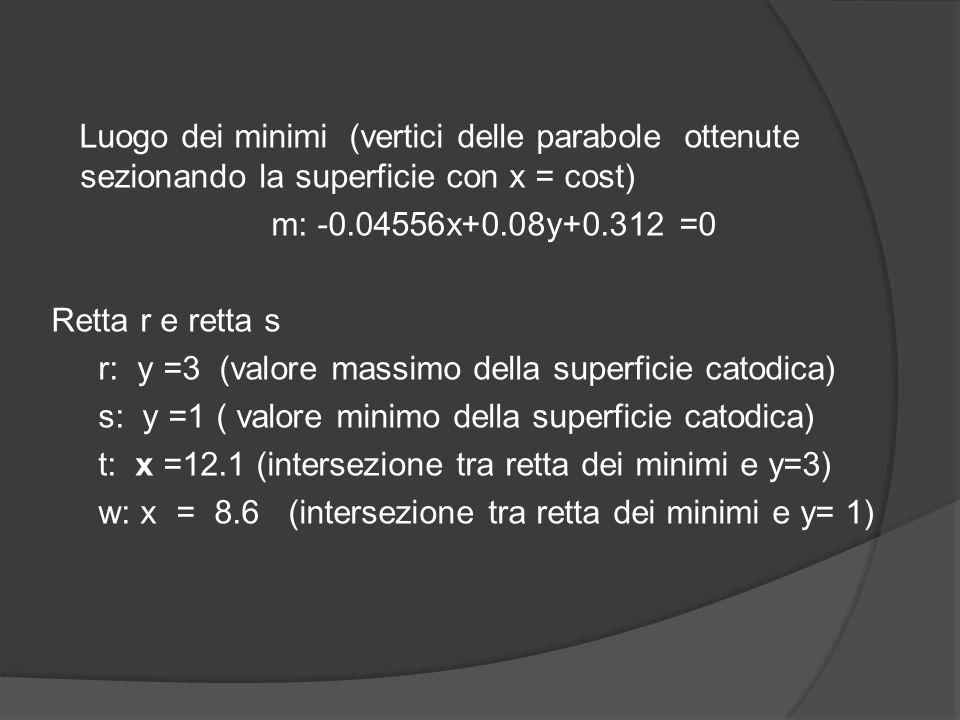 Luogo dei minimi (vertici delle parabole ottenute sezionando la superficie con x = cost) m: -0.04556x+0.08y+0.312 =0 Retta r e retta s r: y =3 (valore