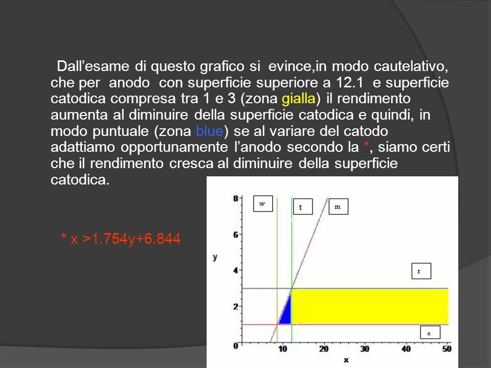 Dallesame di questo grafico si evince,in modo cautelativo, che per anodo con superficie superiore a 12.1 e superficie catodica compresa tra 1 e 3 (zon