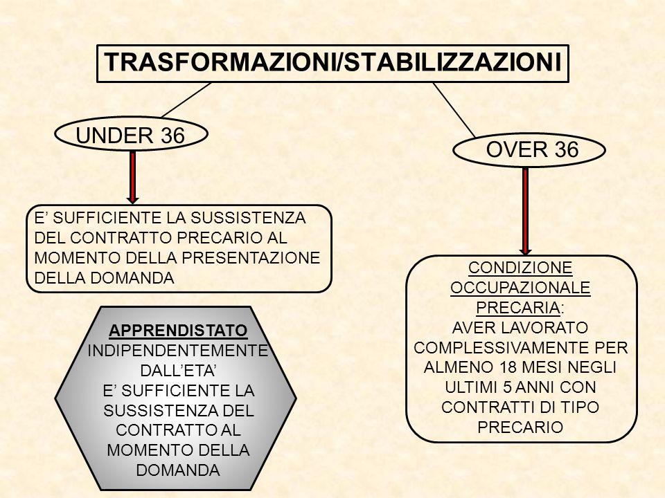TRASFORMAZIONI/STABILIZZAZIONI UNDER 36 OVER 36 E SUFFICIENTE LA SUSSISTENZA DEL CONTRATTO PRECARIO AL MOMENTO DELLA PRESENTAZIONE DELLA DOMANDA CONDIZIONE OCCUPAZIONALE PRECARIA: AVER LAVORATO COMPLESSIVAMENTE PER ALMENO 18 MESI NEGLI ULTIMI 5 ANNI CON CONTRATTI DI TIPO PRECARIO APPRENDISTATO INDIPENDENTEMENTE DALLETA E SUFFICIENTE LA SUSSISTENZA DEL CONTRATTO AL MOMENTO DELLA DOMANDA