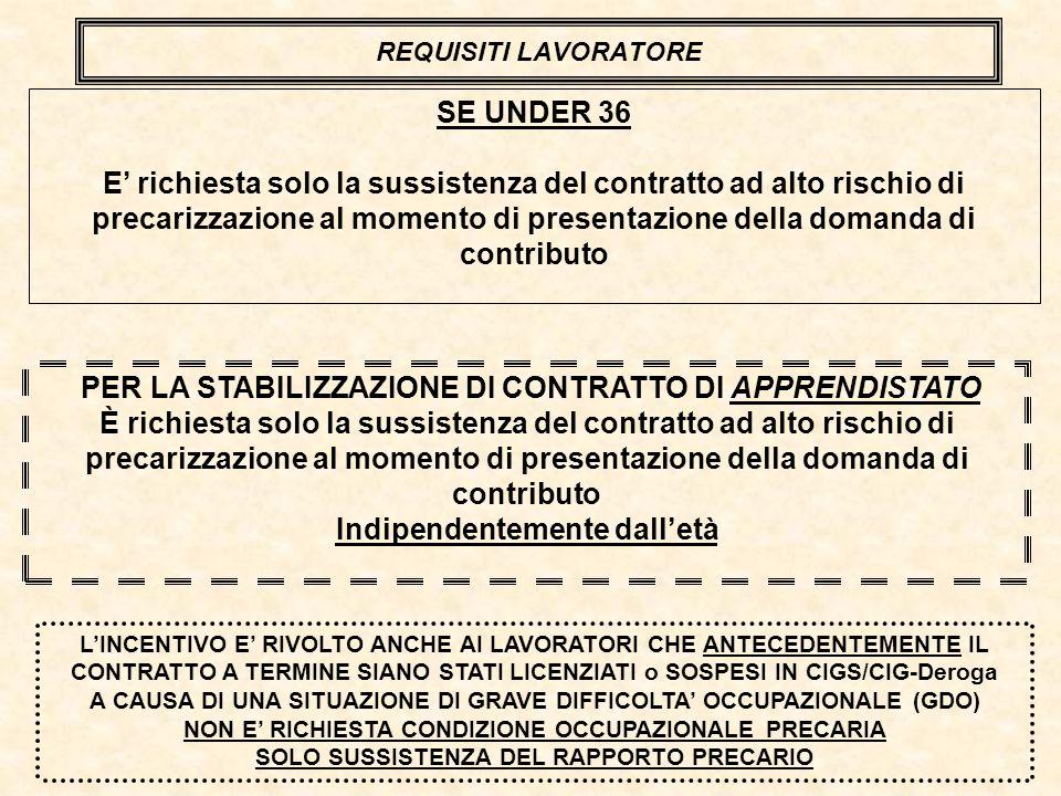 REQUISITI LAVORATORE SE UNDER 36 E richiesta solo la sussistenza del contratto ad alto rischio di precarizzazione al momento di presentazione della domanda di contributo LINCENTIVO E RIVOLTO ANCHE AI LAVORATORI CHE ANTECEDENTEMENTE IL CONTRATTO A TERMINE SIANO STATI LICENZIATI o SOSPESI IN CIGS/CIG-Deroga A CAUSA DI UNA SITUAZIONE DI GRAVE DIFFICOLTA OCCUPAZIONALE (GDO) NON E RICHIESTA CONDIZIONE OCCUPAZIONALE PRECARIA SOLO SUSSISTENZA DEL RAPPORTO PRECARIO PER LA STABILIZZAZIONE DI CONTRATTO DI APPRENDISTATO È richiesta solo la sussistenza del contratto ad alto rischio di precarizzazione al momento di presentazione della domanda di contributo Indipendentemente dalletà