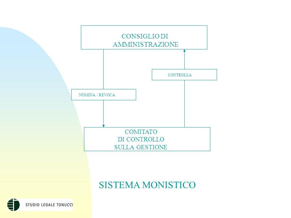 CONSIGLIO DI AMMINISTRAZIONE CONTROLLA NOMINA / REVOCA COMITATO DI CONTROLLO SULLA GESTIONE SISTEMA MONISTICO