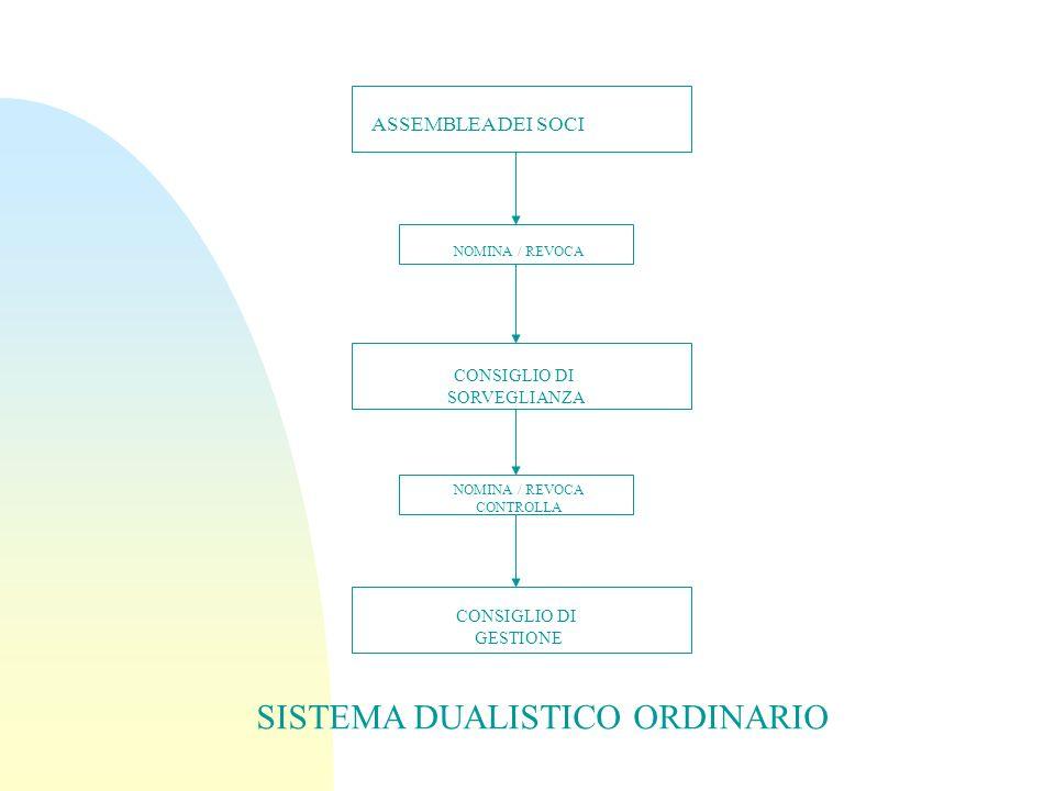 ASSEMBLEA DEI SOCI NOMINA / REVOCA CONSIGLIO DI SORVEGLIANZA NOMINA / REVOCA CONTROLLA CONSIGLIO DI GESTIONE SISTEMA DUALISTICO ORDINARIO