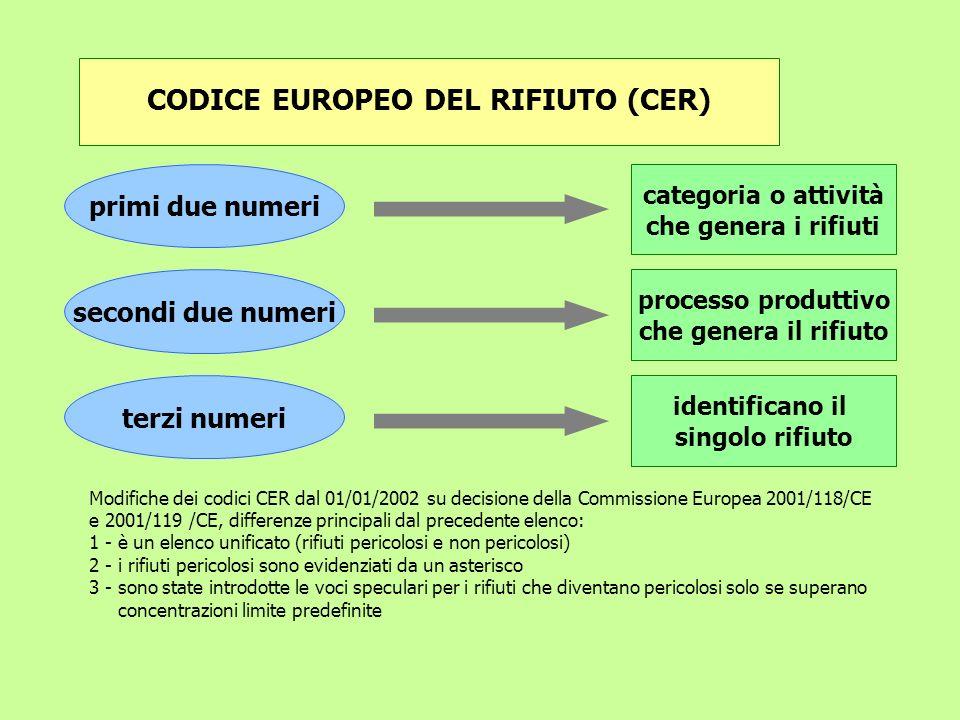 CODICE EUROPEO DEL RIFIUTO (CER) categoria o attività che genera i rifiuti primi due numeri secondi due numeri terzi numeri processo produttivo che ge