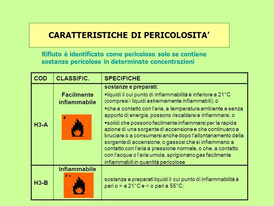 CODCLASSIFIC.SPECIFICHE H3-A Facilmente infiammabile sostanze e preparati: liquidi il cui punto di infiammabilità è inferiore a 21°C (compresi i liqui