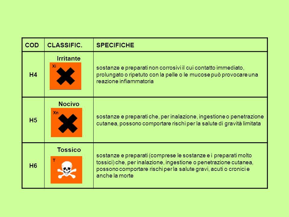 CODCLASSIFIC.SPECIFICHE H4 Irritante sostanze e preparati non corrosivi il cui contatto immediato, prolungato o ripetuto con la pelle o le mucose può