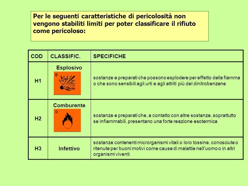 CODCLASSIFIC.SPECIFICHE H1 Esplosivo sostanze e preparati che possono esplodere per effetto della fiamma o che sono sensibili agli urti e agli attriti