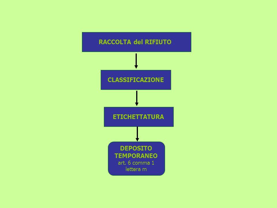 ETICHETTATURA DEPOSITO TEMPORANEO art. 6 comma 1 lettera m RACCOLTA del RIFIUTO CLASSIFICAZIONE